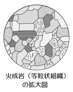 火成岩の拡大図
