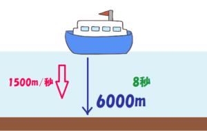 片道6000m