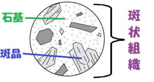 石基と斑晶と斑状組織