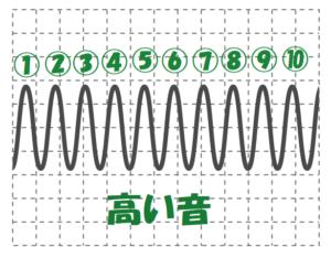 高い音の波の数