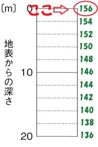1番上は156m