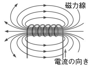 コイルがつくる磁界と磁力線