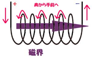 コイルのに流れる電流と磁界