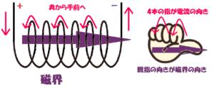 コイルの磁界