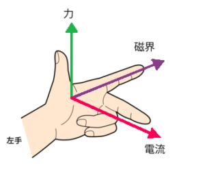 フレミング左手の法則の手の形