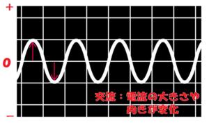 交流は電流の向きと大きさが変化する