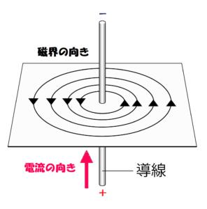 導線を流れる電流による磁界の向き②
