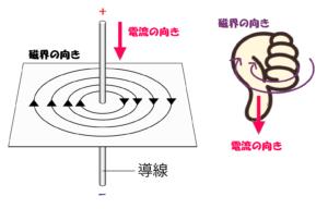 導線を流れる電流による磁界の向きと右ネジの法則