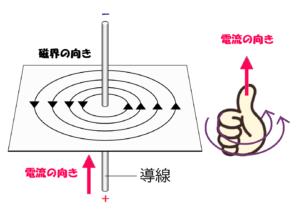 導線を流れる電流による磁界の向きと右ネジん法則②