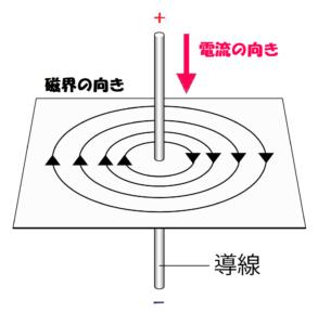 導線を流れる電流による磁界の向き