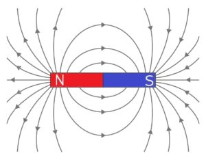 棒磁石がつくる磁界