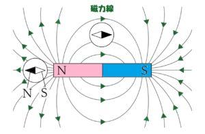 棒磁石と磁力線2