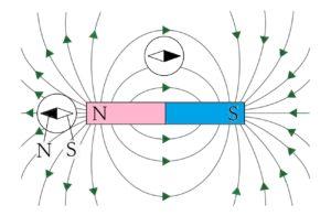 棒磁石と磁力線