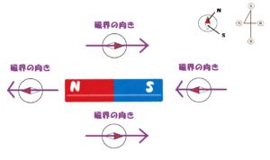 棒磁石のまわりの磁界の向き