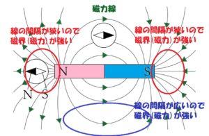 線の間隔が狭いほど磁界は強い