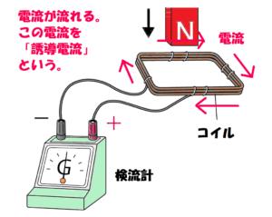 誘導電流が発生