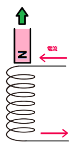 誘導電流の向き2