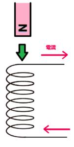 誘導電流の向き