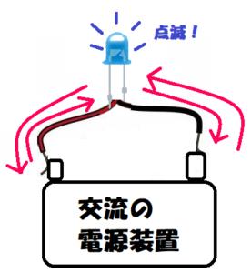 電流の向きが入れ替わる