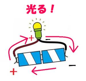 電球はどちら向きの電流でも光る1