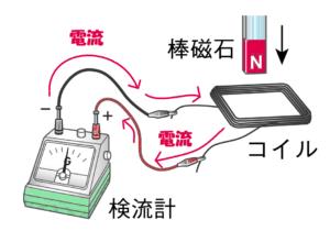 電磁誘導の実験