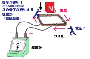電磁誘導の解説