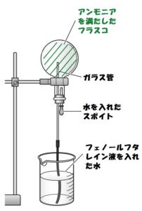 アンモニアの噴水実験、水を入れる前
