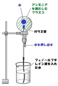 アンモニアの噴水実験1