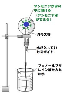 アンモニアの噴水実験2