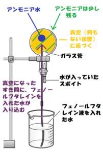 アンモニアの噴水実験3
