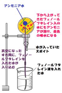 アンモニアの噴水実験4