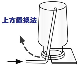 上方置換法の画像