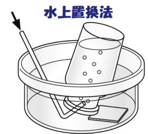 水上置換法の画像