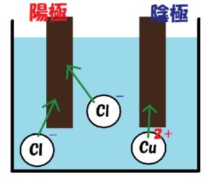 イオンが電極に引かれる