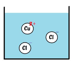 塩化銅水溶液のモデル