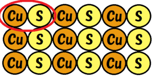 硫化銅のこの部分を代表させる