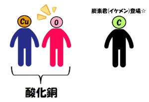 銅と酸素の還元2