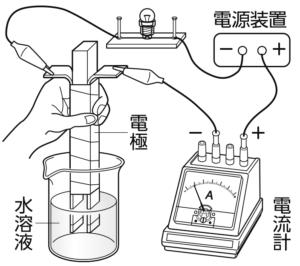電解質水溶液の電気分解の様子
