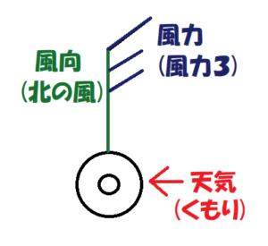 くもり・北の風・風力3