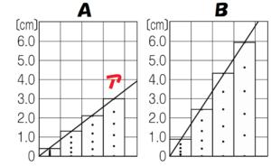 例題のグラフ