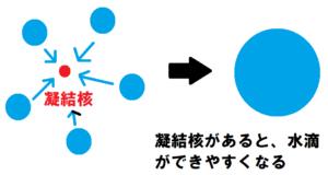 凝結核と水滴