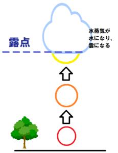 雲のでき方4