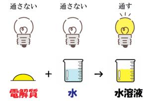 電解質とは