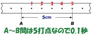 0.1秒間で5cm2