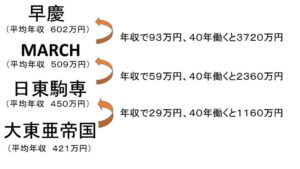 学歴と年収の図