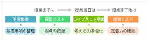 吉田塾のカリキュラム