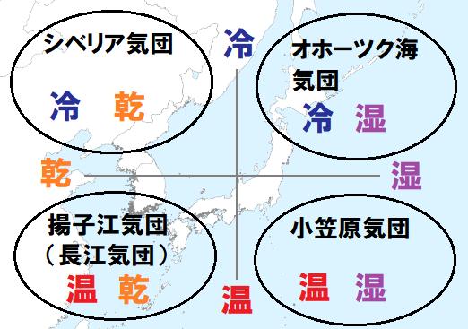 日本付近の4つの気団
