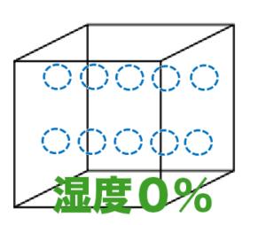 湿度0%の箱数字つき