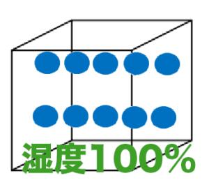 湿度100%の箱数字つき