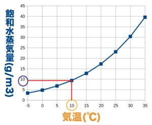 10℃の飽和水蒸気量のグラフ